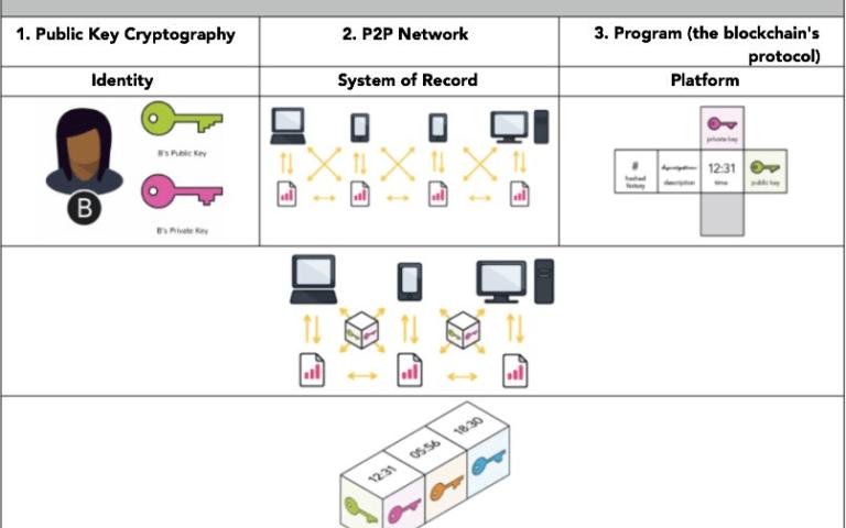 Nguyên lý tạo khối được sử dụng trong công nghệ Blockchain