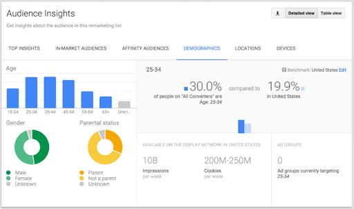 Sử dụng SEO và Google Analytic phân tích được đối tượng khách hàng