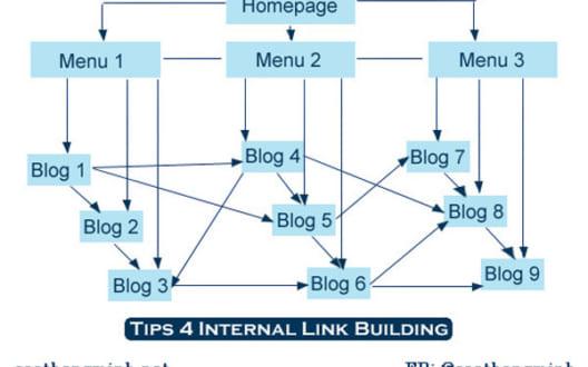 Xây dựng internal link để tối ưu SEO – SEO Thông minh