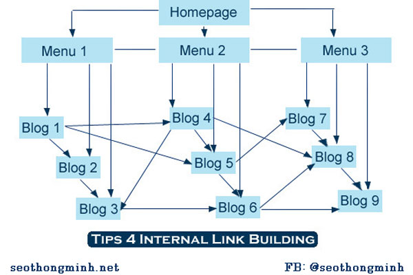 internal-link-building