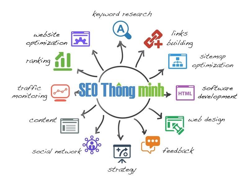 Tất cả các công việc của dịch vụ seo đều hướng tới là tăng thứ hạng cho website.