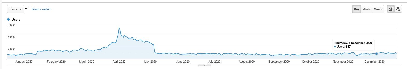 Bản cập nhật thuật toán Google tháng 12 năm 2020