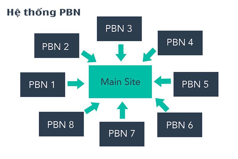 PBN là gì - Xậy dựng hệ thống PBN cho Money site