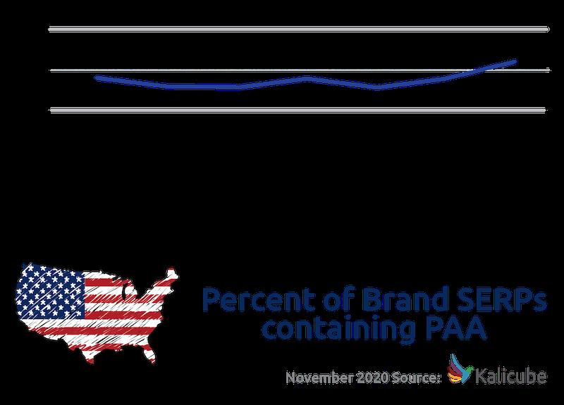 Cách mở rộng nhận diện thương hiệu với PAA( hộp gợi ý tìm kết quả)
