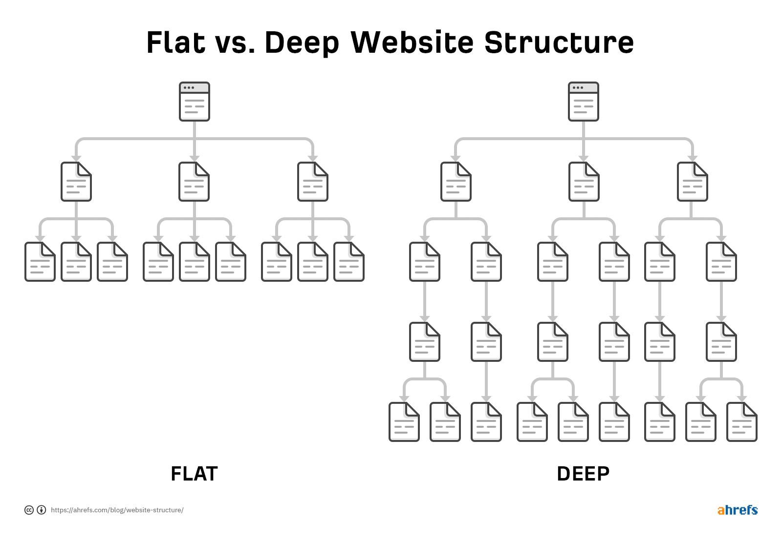 Lập cấu trúc website trên trang hiện có