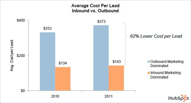 Chi phí Outbound Marketing so với Inbound Marketing