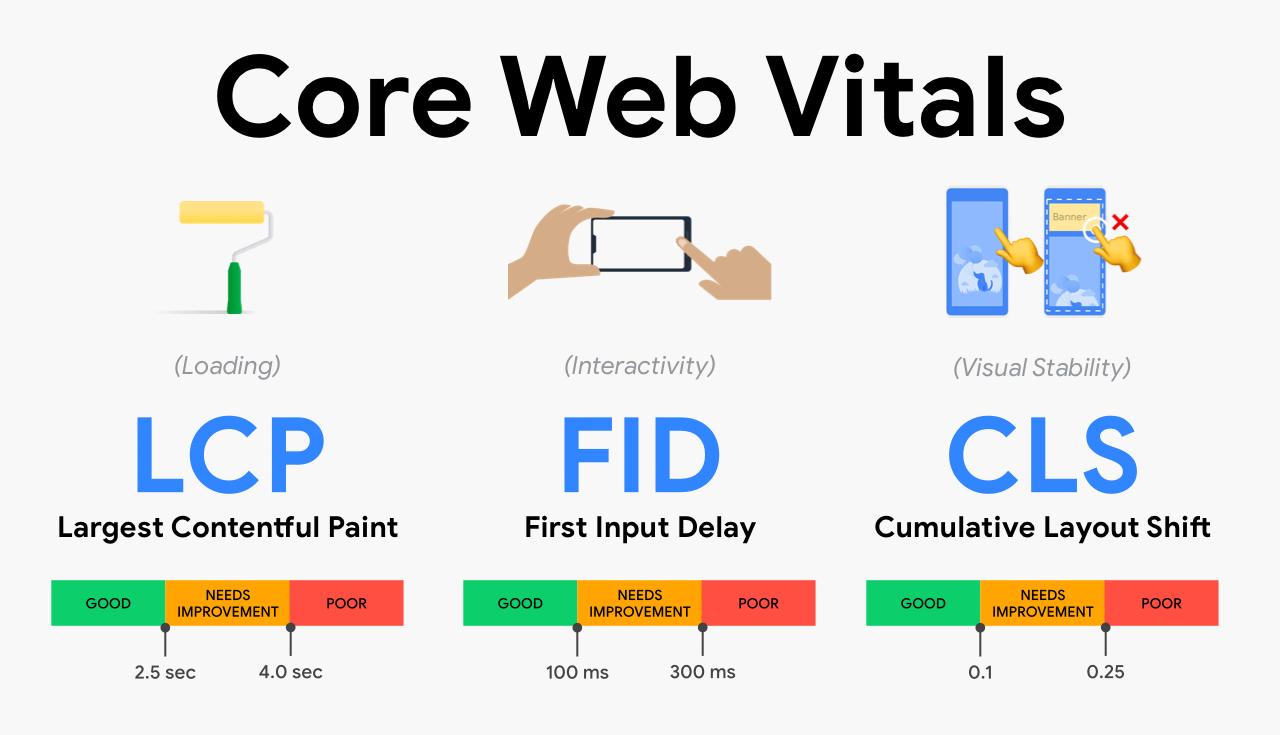 Core web vital tình trạng noindex url