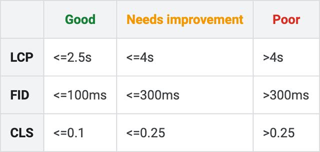 báo cáo Core Web Vitals