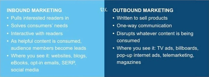 Sự khác biệt giữa Inbound Marketing và Outbound Marketing