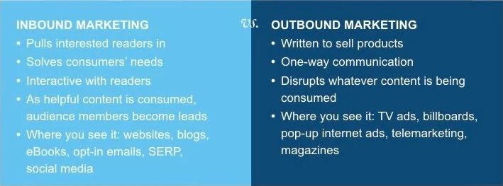 Sự khác biệt giữa Inbound Marketing và Outbound Marketing