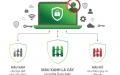 Chongluadao tiện ích duyệt web an toàn từ 1 hacker khét tiếng Hieupc