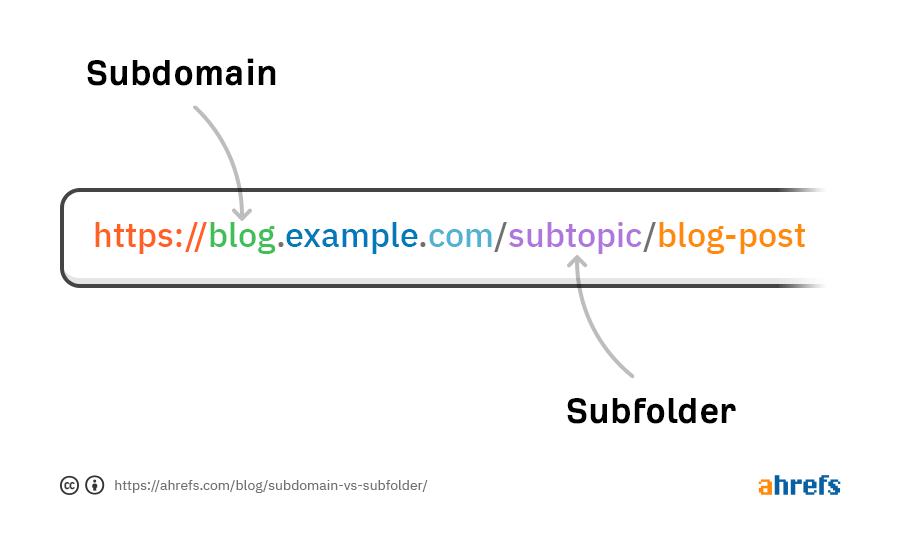 Subdomain với Subfolder