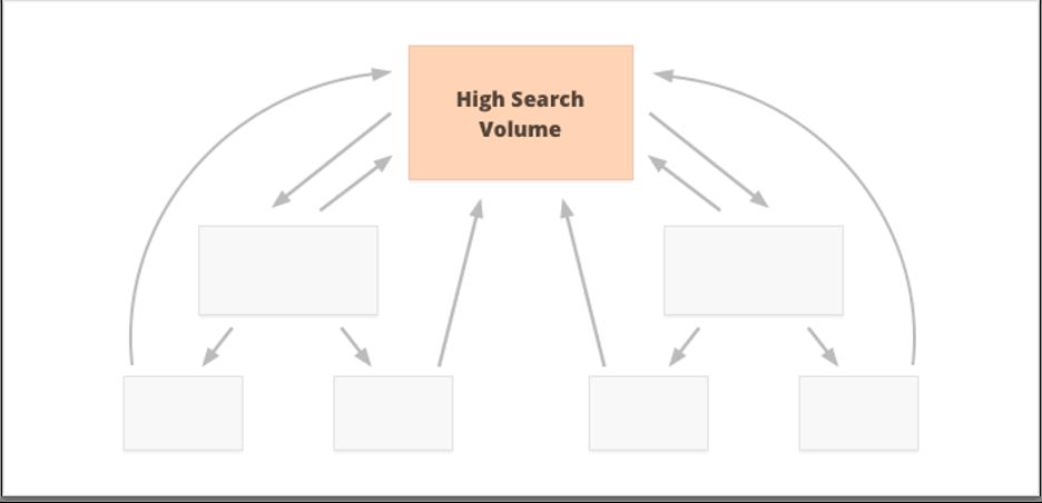 Chiến lược internal links
